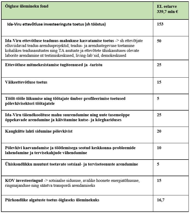 переходный фонд - план распределения