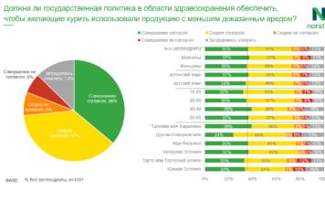 Исследование среди курильщиков Эстонии