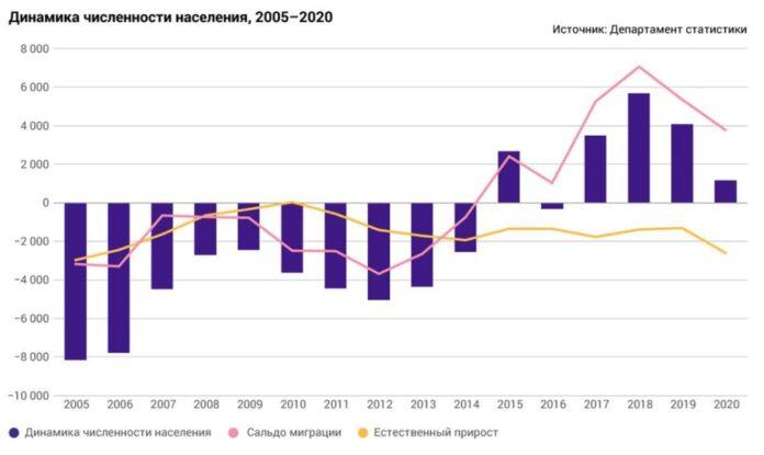 Динамика численности населения Эстонии