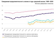 Продолжительность жизни в Эстонии