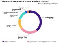 Производство электроэнергии в 2020 году